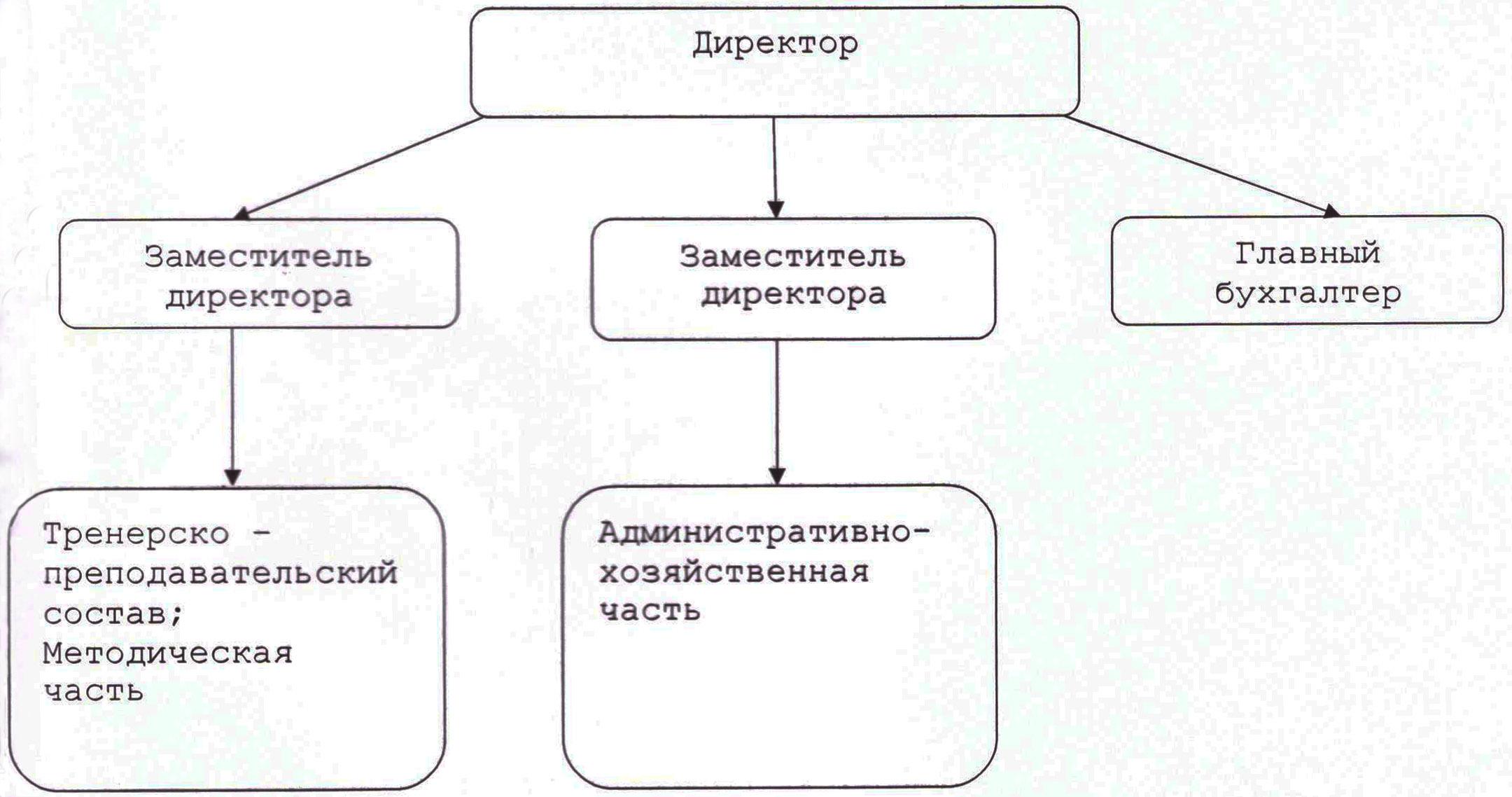 Структура